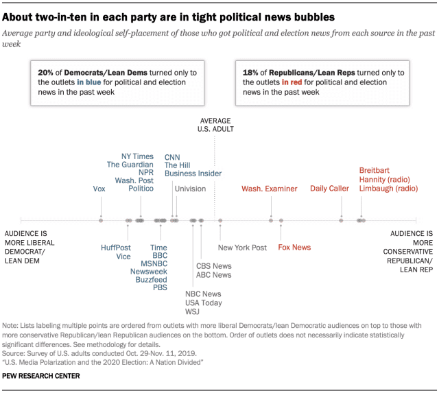 A chart depicting the polarized ideology of different news sources - showing divided filter bubbles.