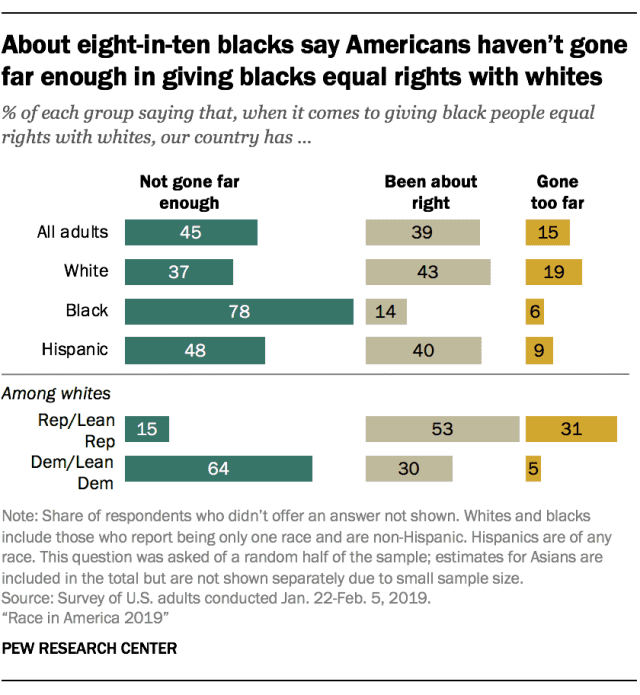 A chart showing how different races feel about the treatment of Black People in America.