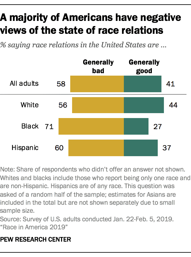 A chart showing that a majority of Americans have a negative view of race relations in this country.