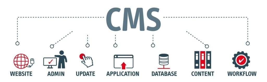 A banner showing the concept of a CMS.