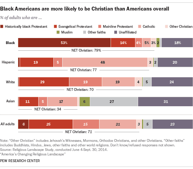 A chart from Pew Research Center showing the breakdown of religious belief mixture by racial group in America in 2014.
