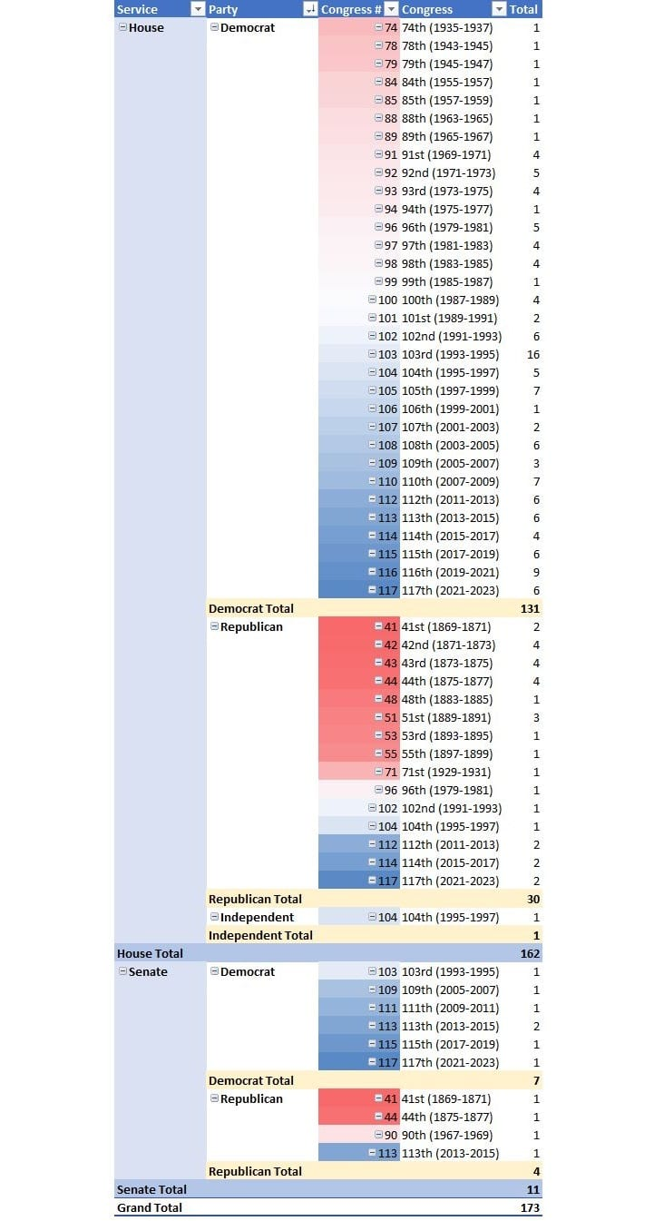 A table showing the timing and number of Black Politicians and their service body and political party.