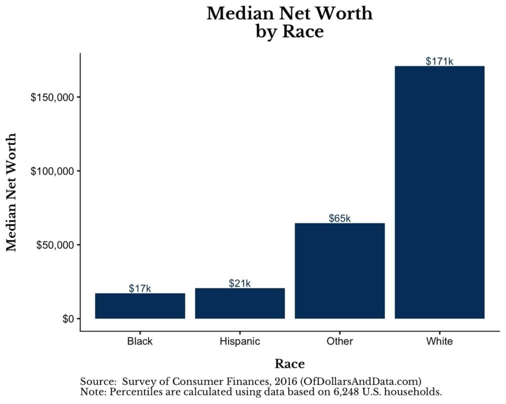 A chart showing that White Wealth is 10 times larger than Black Wealth in 2016.