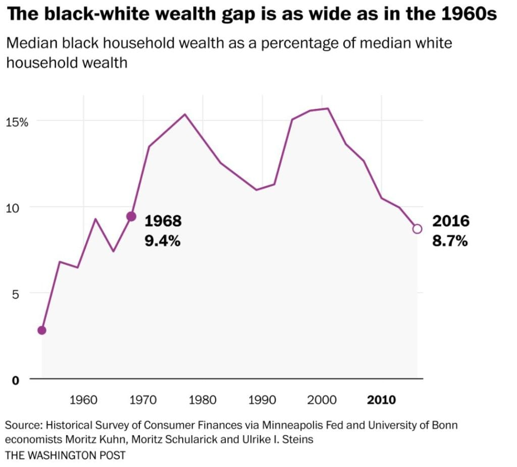 A chart showing that the wealth gap between White and Black Families in America is as large now as it was back in 1968.