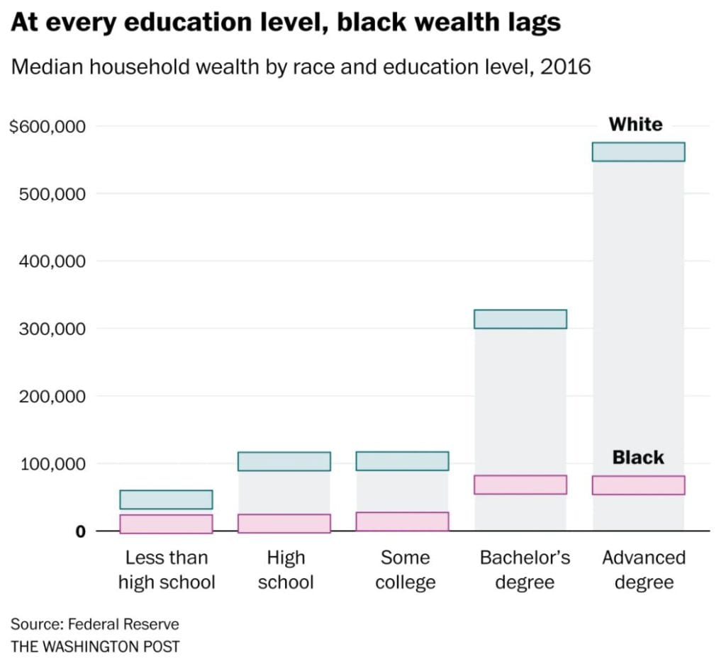 A chart showing wealth disparity between White and Black people by education level.