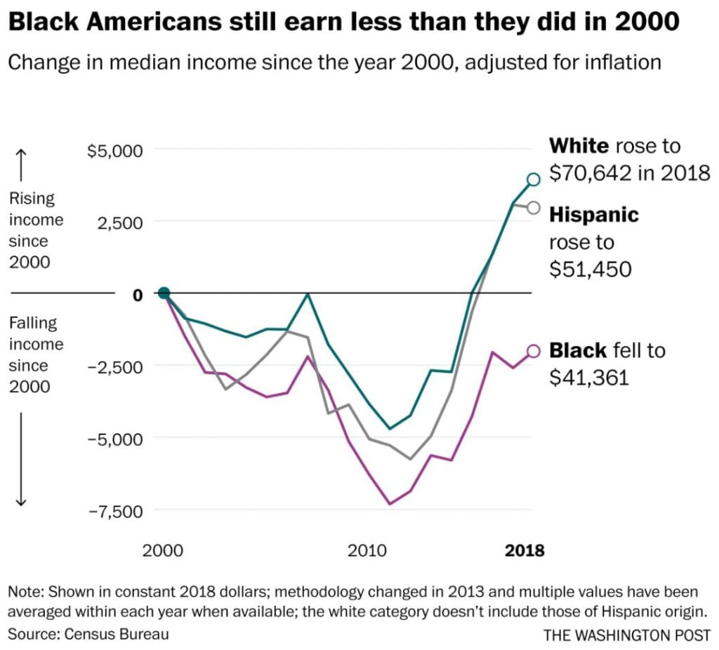 A chart showing Black People made less (time-adjusted) pay in 2018 than they did in 2000.