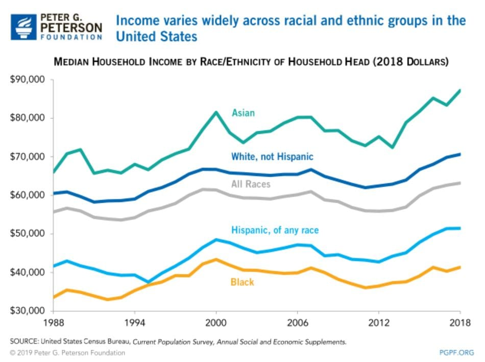 A chart showing income trends by racial group in the U.S.