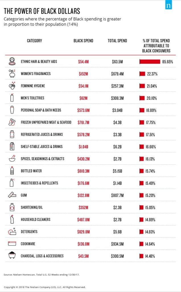A chart showing what Black People in the U.S. spend their money on.