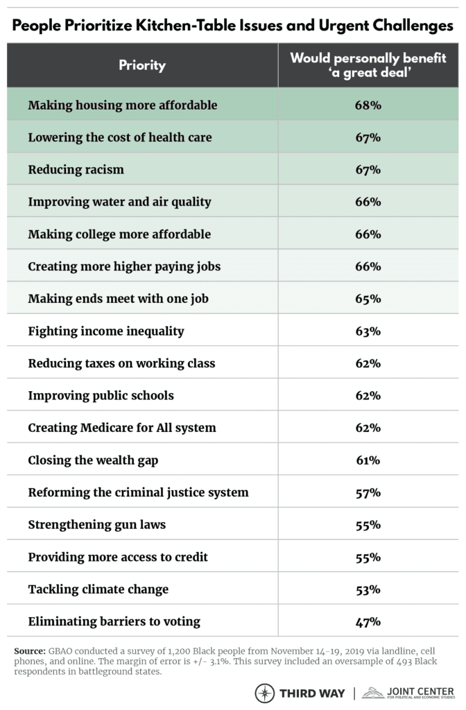 Results from a 2019 study showing what Black People prioritized as their key concerns.