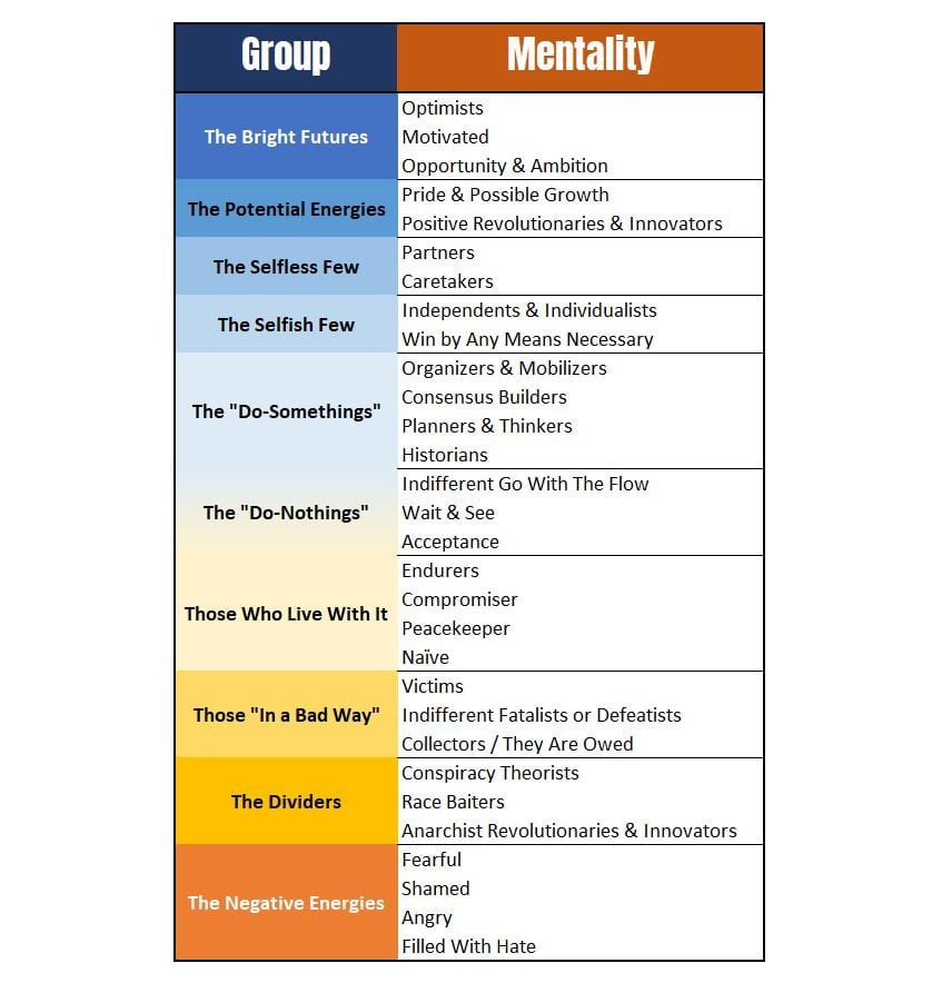 A chart depicting different reactionary mentalities to growing up Black in America.
