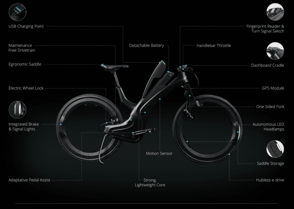 Reevo Hubless E-Bike Features Listing -- image of an e-bike with features called out by labeling