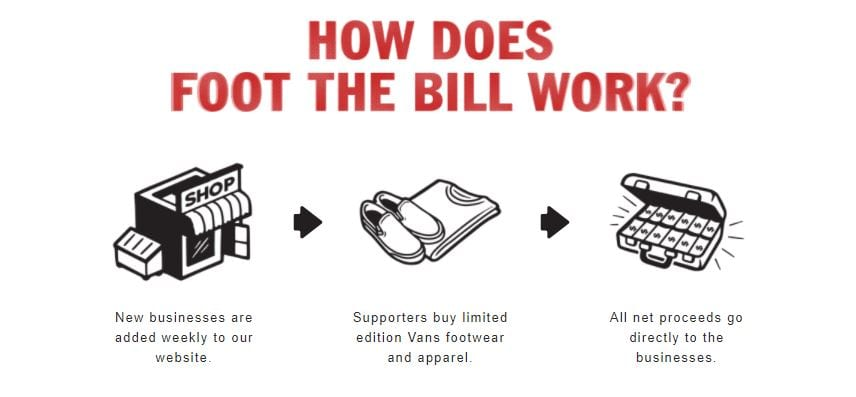 A visual explanation of how VANS' Foot The Bill works.