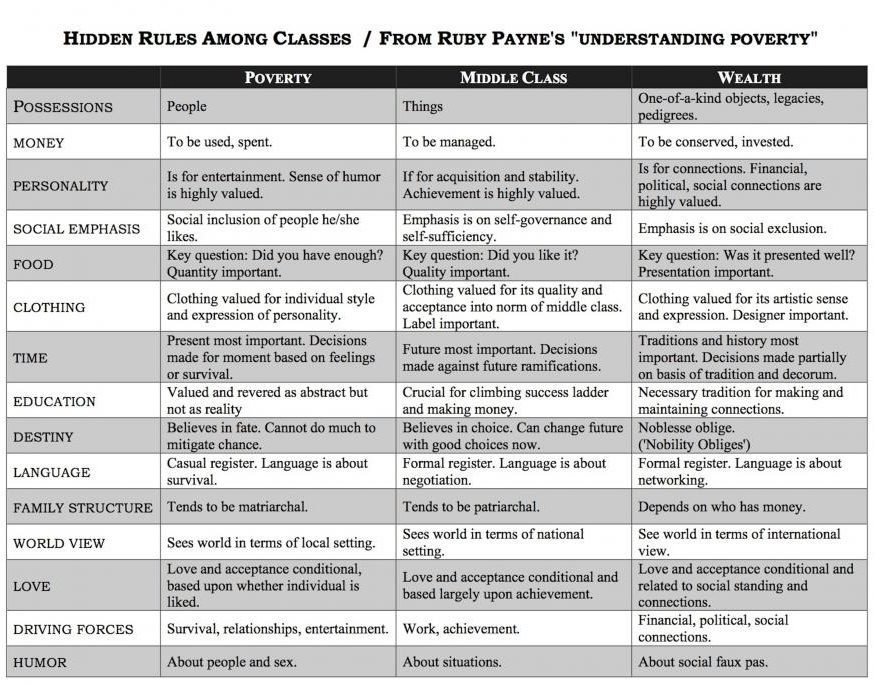 The Hidden Rules Among Classes from Ruby Payne's Understanding Poverty.